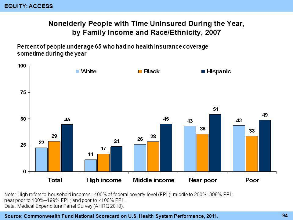 Nonelderly People with Time Uninsured During the Year, by Family Income and Race/Ethnicity, 2007 Percent of people under age 65 who had no health insu