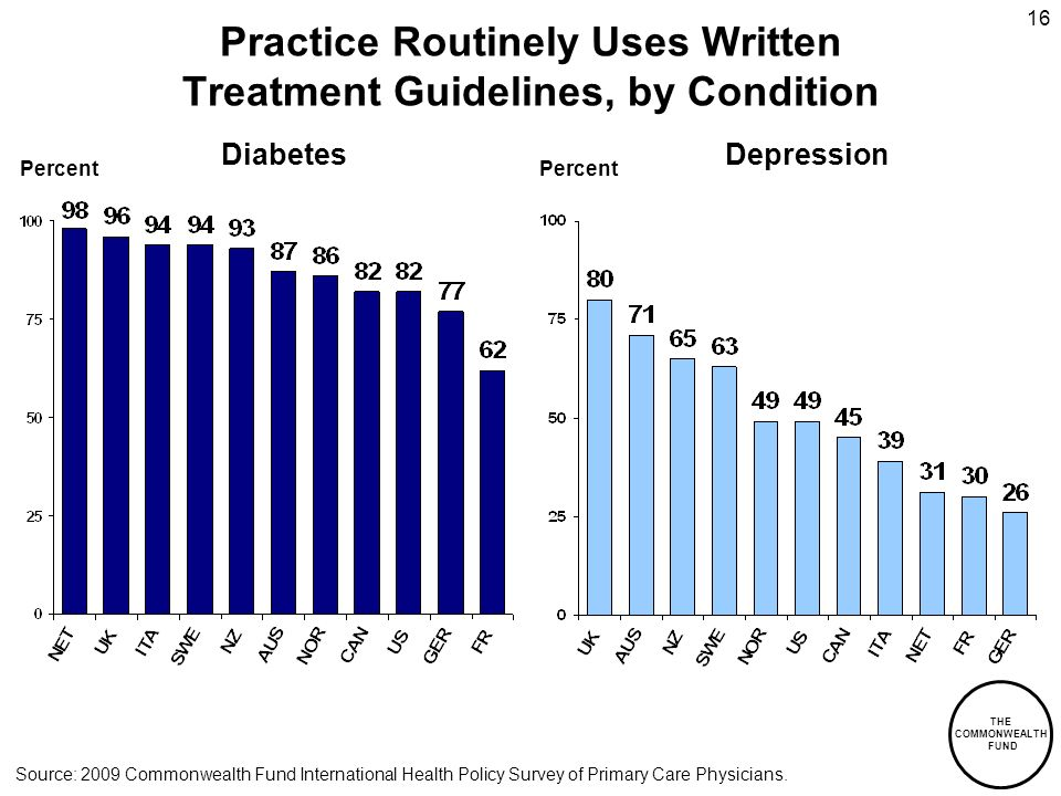 THE COMMONWEALTH FUND 16 Practice Routinely Uses Written Treatment Guidelines, by Condition DiabetesDepression Percent Source: 2009 Commonwealth Fund International Health Policy Survey of Primary Care Physicians.