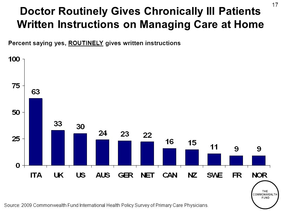 THE COMMONWEALTH FUND 17 Doctor Routinely Gives Chronically Ill Patients Written Instructions on Managing Care at Home Percent saying yes, ROUTINELY gives written instructions Source: 2009 Commonwealth Fund International Health Policy Survey of Primary Care Physicians.