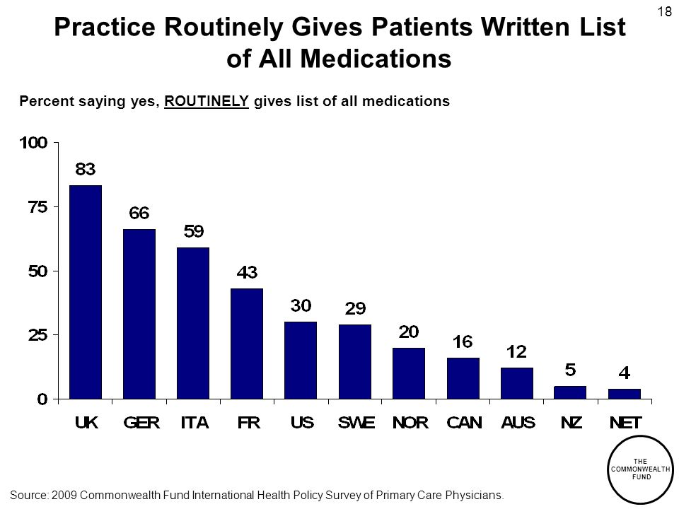 THE COMMONWEALTH FUND 18 Practice Routinely Gives Patients Written List of All Medications Percent saying yes, ROUTINELY gives list of all medications Source: 2009 Commonwealth Fund International Health Policy Survey of Primary Care Physicians.