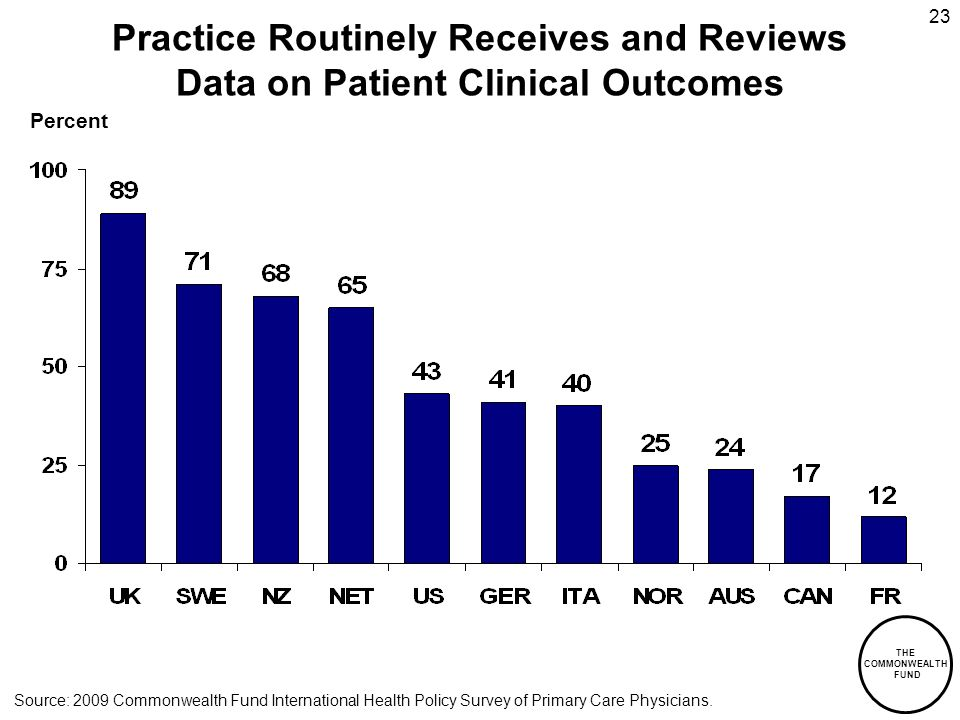 THE COMMONWEALTH FUND 23 Percent Practice Routinely Receives and Reviews Data on Patient Clinical Outcomes Source: 2009 Commonwealth Fund International Health Policy Survey of Primary Care Physicians.