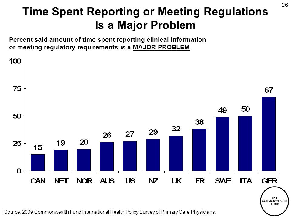 THE COMMONWEALTH FUND 26 Time Spent Reporting or Meeting Regulations Is a Major Problem Percent said amount of time spent reporting clinical information or meeting regulatory requirements is a MAJOR PROBLEM Source: 2009 Commonwealth Fund International Health Policy Survey of Primary Care Physicians.