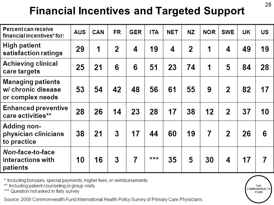 THE COMMONWEALTH FUND 28 Financial Incentives and Targeted Support Percent can receive financial incentives* for: AUSCANFRGERITANETNZNORSWEUKUS High patient satisfaction ratings 291241942144919 Achieving clinical care targets 252166512374158428 Managing patients w/ chronic disease or complex needs 53544248566155928217 Enhanced preventive care activities** 282614232817381223710 Adding non- physician clinicians to practice 382131744601972266 Non-face-to-face interactions with patients 101637***355304177 * Including bonuses, special payments, higher fees, or reimbursements.