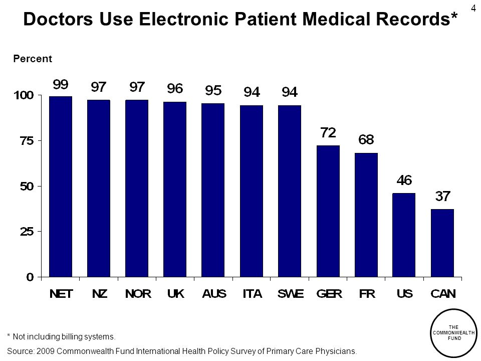 THE COMMONWEALTH FUND 4 Doctors Use Electronic Patient Medical Records* * Not including billing systems. Percent Source: 2009 Commonwealth Fund Intern
