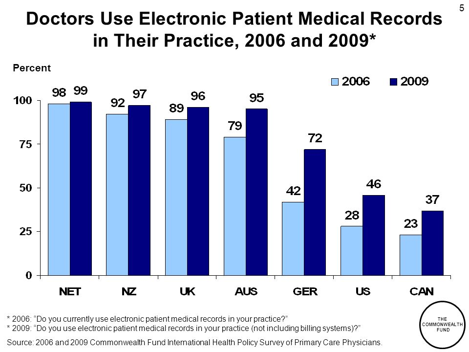 THE COMMONWEALTH FUND 5 Doctors Use Electronic Patient Medical Records in Their Practice, 2006 and 2009* * 2006: Do you currently use electronic patient medical records in your practice.
