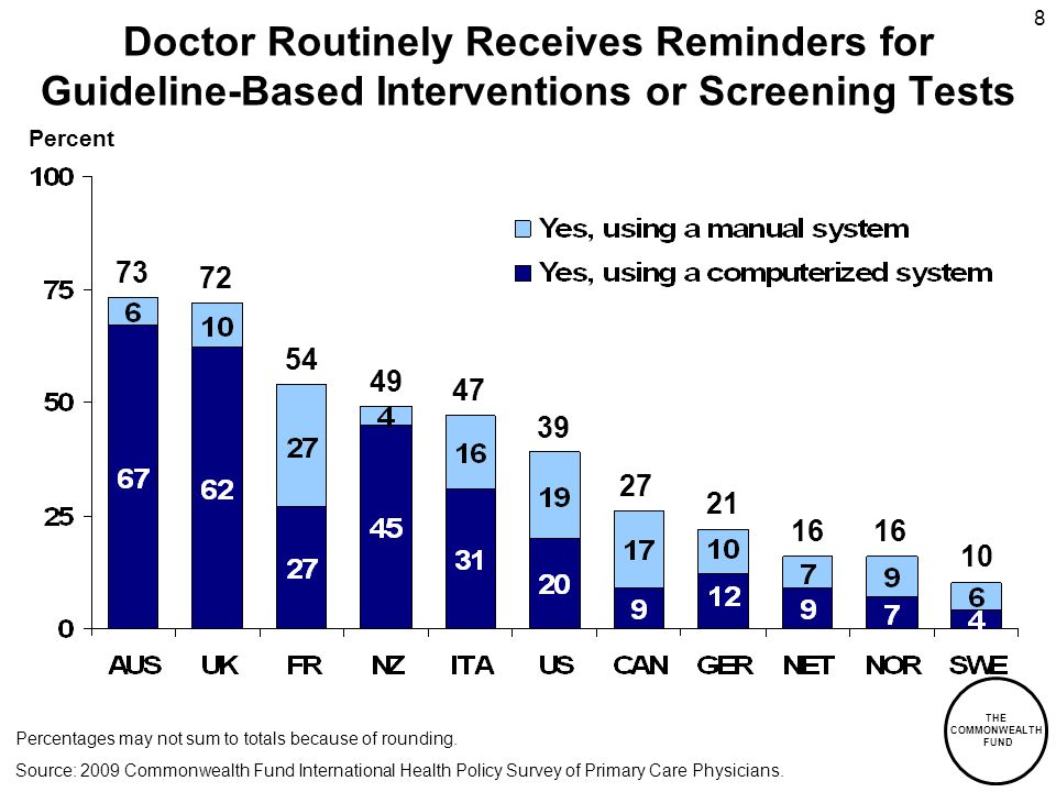 THE COMMONWEALTH FUND 8 Doctor Routinely Receives Reminders for Guideline-Based Interventions or Screening Tests Percent 73 72 54 49 47 39 27 21 16 10