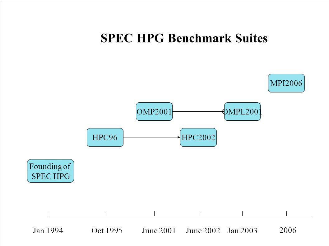 OMPL2001 Founding of SPEC HPG HPC96 OMP2001 HPC2002 MPI2006 Jan 1994Oct 1995June 2001June 2002Jan 2003 2006 SPEC HPG Benchmark Suites