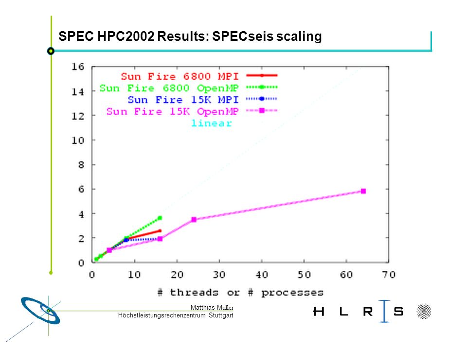 Höchstleistungsrechenzentrum Stuttgart Matthias M üller SPEC HPC2002 Results: SPECseis scaling