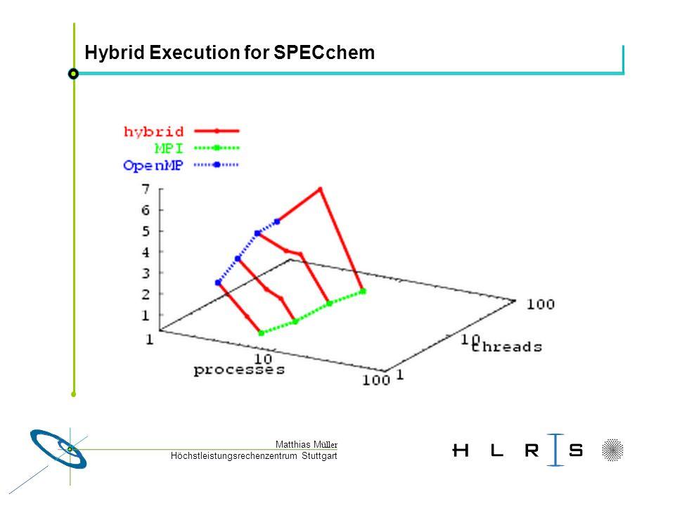 Höchstleistungsrechenzentrum Stuttgart Matthias M üller Hybrid Execution for SPECchem
