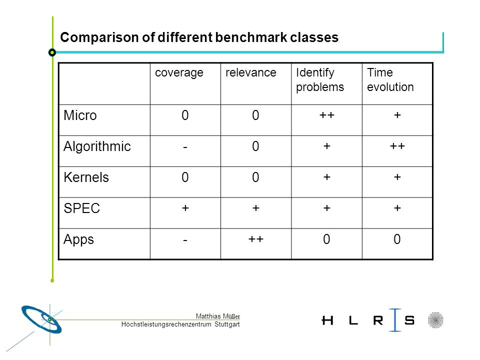 Höchstleistungsrechenzentrum Stuttgart Matthias M üller Comparison of different benchmark classes coveragerelevanceIdentify problems Time evolution Micro00+++ Algorithmic-0+++ Kernels00++ SPEC++++ Apps-++00