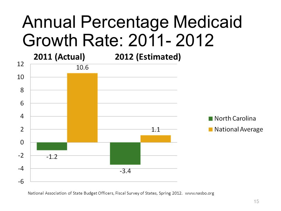 Annual Percentage Medicaid Growth Rate: 2011- 2012 National Association of State Budget Officers, Fiscal Survey of States, Spring 2012. www.nasbo.org