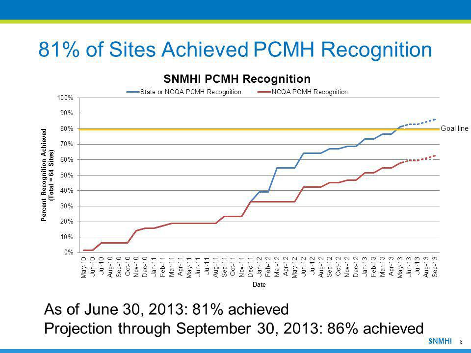 8 As of June 30, 2013: 81% achieved Projection through September 30, 2013: 86% achieved 81% of Sites Achieved PCMH Recognition Goal line