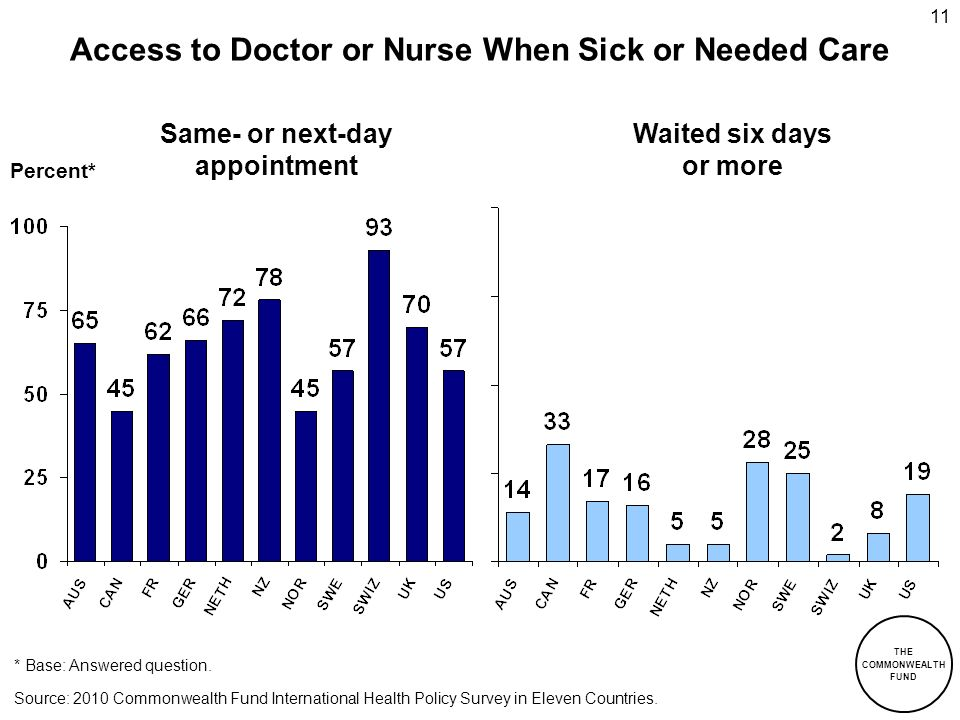THE COMMONWEALTH FUND 11 Access to Doctor or Nurse When Sick or Needed Care Percent* Same- or next-day appointment Waited six days or more Source: 201