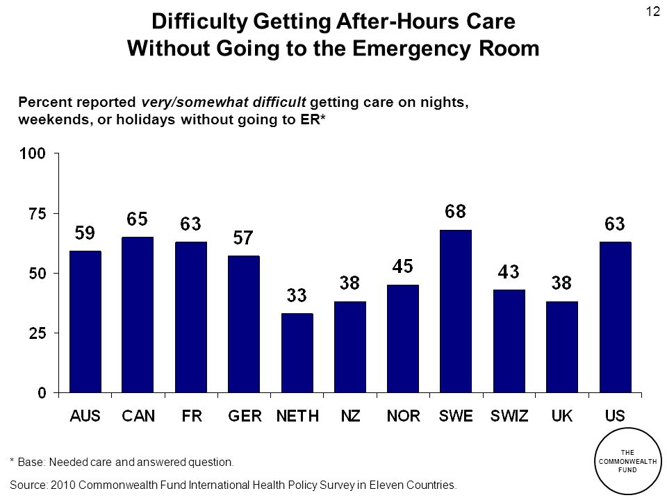 THE COMMONWEALTH FUND 12 Difficulty Getting After-Hours Care Without Going to the Emergency Room * Base: Needed care and answered question. Percent re