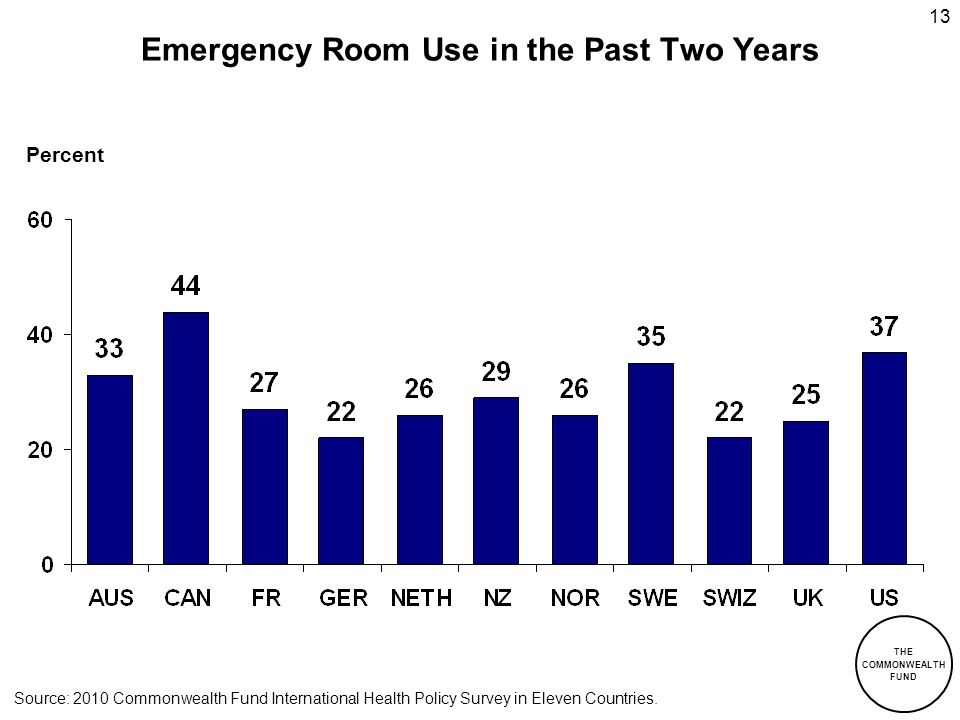THE COMMONWEALTH FUND 13 Emergency Room Use in the Past Two Years Percent Source: 2010 Commonwealth Fund International Health Policy Survey in Eleven