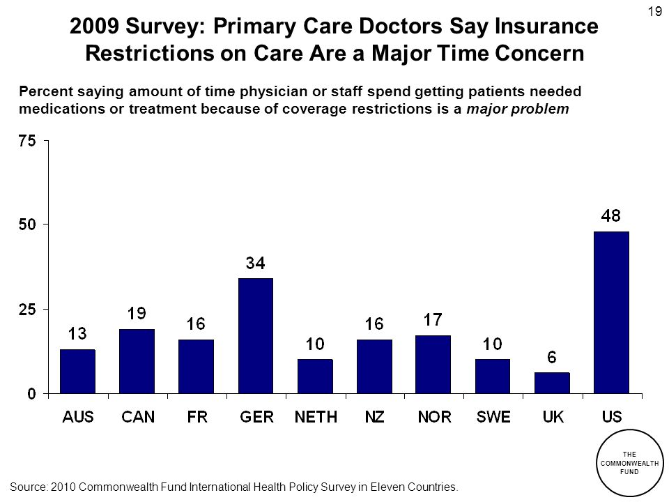 THE COMMONWEALTH FUND 19 2009 Survey: Primary Care Doctors Say Insurance Restrictions on Care Are a Major Time Concern Percent saying amount of time p