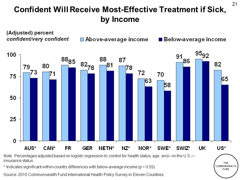 THE COMMONWEALTH FUND 21 Confident Will Receive Most-Effective Treatment if Sick, by Income (Adjusted) percent confident/very confident Source: 2010 C