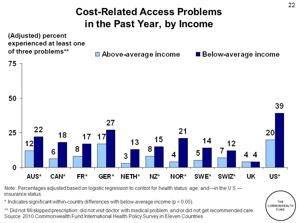 THE COMMONWEALTH FUND 22 Cost-Related Access Problems in the Past Year, by Income Source: 2010 Commonwealth Fund International Health Policy Survey in