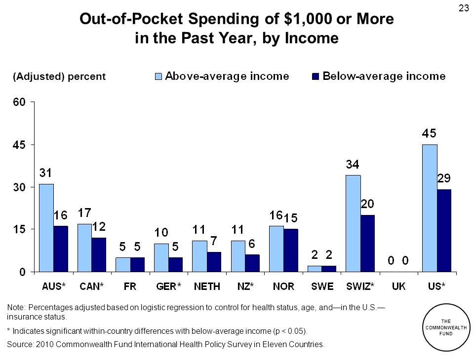 THE COMMONWEALTH FUND 23 Out-of-Pocket Spending of $1,000 or More in the Past Year, by Income Note: Percentages adjusted based on logistic regression