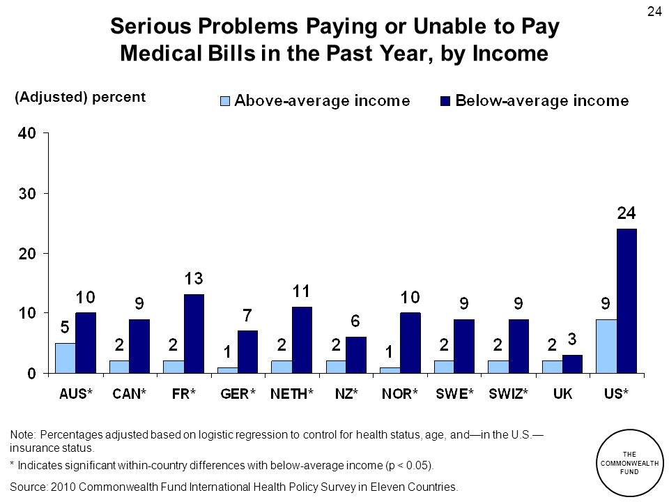THE COMMONWEALTH FUND 24 Serious Problems Paying or Unable to Pay Medical Bills in the Past Year, by Income Source: 2010 Commonwealth Fund Internation