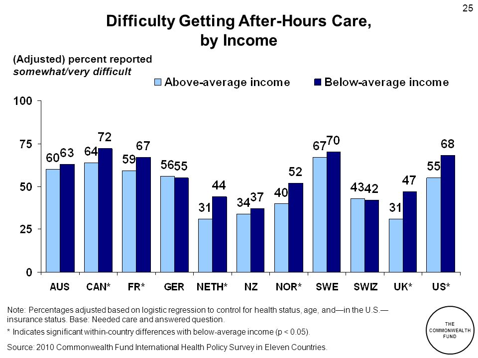 THE COMMONWEALTH FUND 25 Difficulty Getting After-Hours Care, by Income (Adjusted) percent reported somewhat/very difficult Source: 2010 Commonwealth
