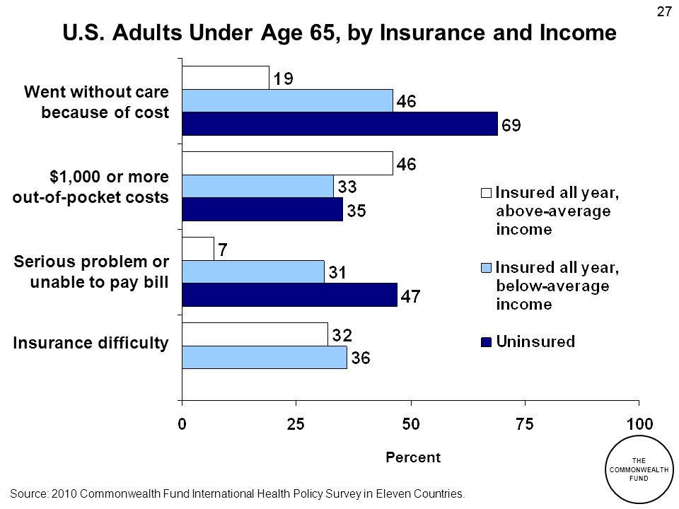 THE COMMONWEALTH FUND 27 Percent U.S. Adults Under Age 65, by Insurance and Income Went without care because of cost $1,000 or more out-of-pocket cost