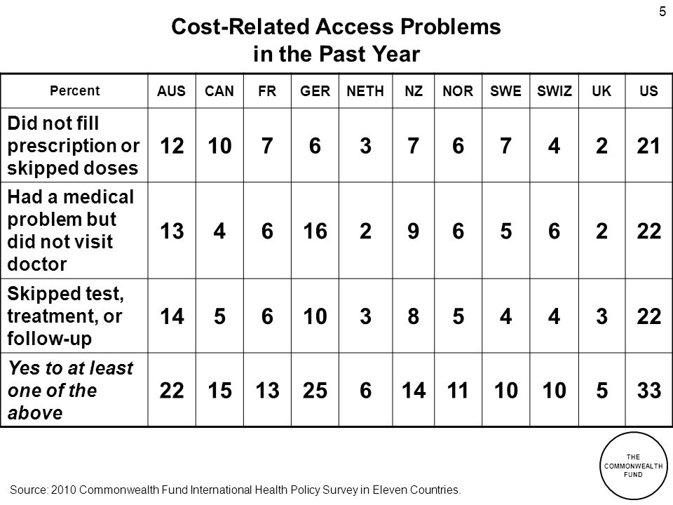 THE COMMONWEALTH FUND 5 Cost-Related Access Problems in the Past Year Percent AUSCANFRGERNETHNZNORSWESWIZUKUS Did not fill prescription or skipped dos