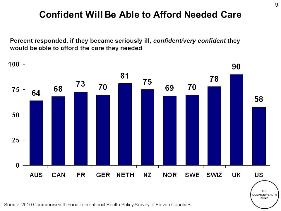 THE COMMONWEALTH FUND 9 Confident Will Be Able to Afford Needed Care Percent responded, if they became seriously ill, confident/very confident they wo