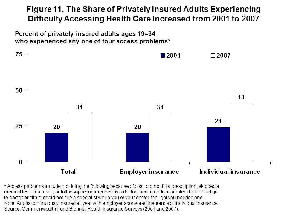 Figure 11. The Share of Privately Insured Adults Experiencing Difficulty Accessing Health Care Increased from 2001 to 2007 * Access problems include n