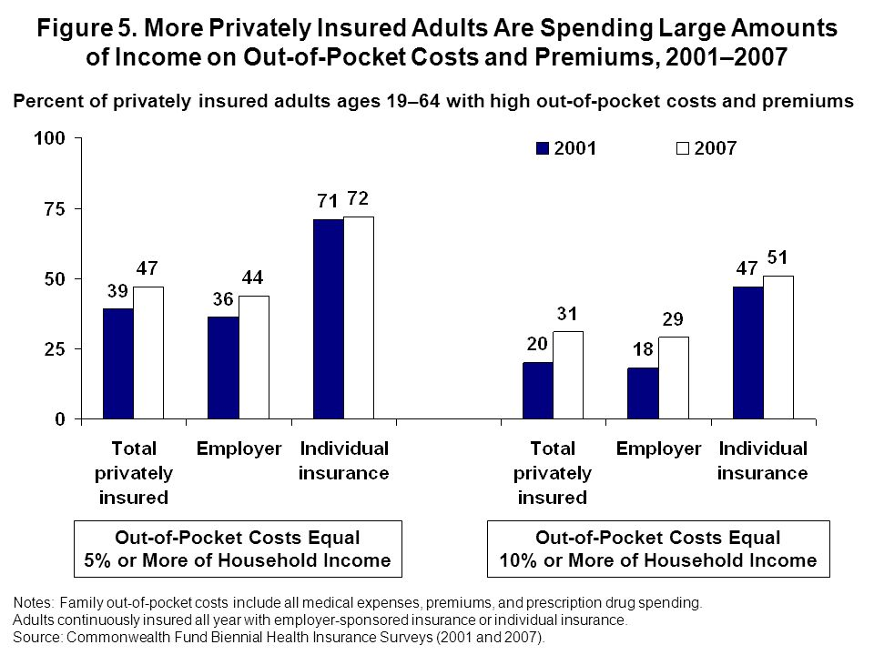 Figure 5. More Privately Insured Adults Are Spending Large Amounts of Income on Out-of-Pocket Costs and Premiums, 2001–2007 Out-of-Pocket Costs Equal