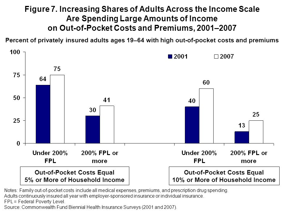 Figure 7. Increasing Shares of Adults Across the Income Scale Are Spending Large Amounts of Income on Out-of-Pocket Costs and Premiums, 2001–2007 Note