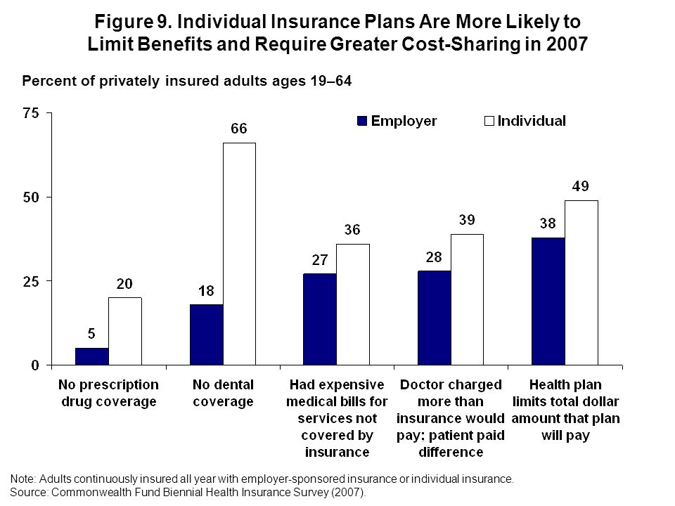 Figure 9. Individual Insurance Plans Are More Likely to Limit Benefits and Require Greater Cost-Sharing in 2007 Percent of privately insured adults ag