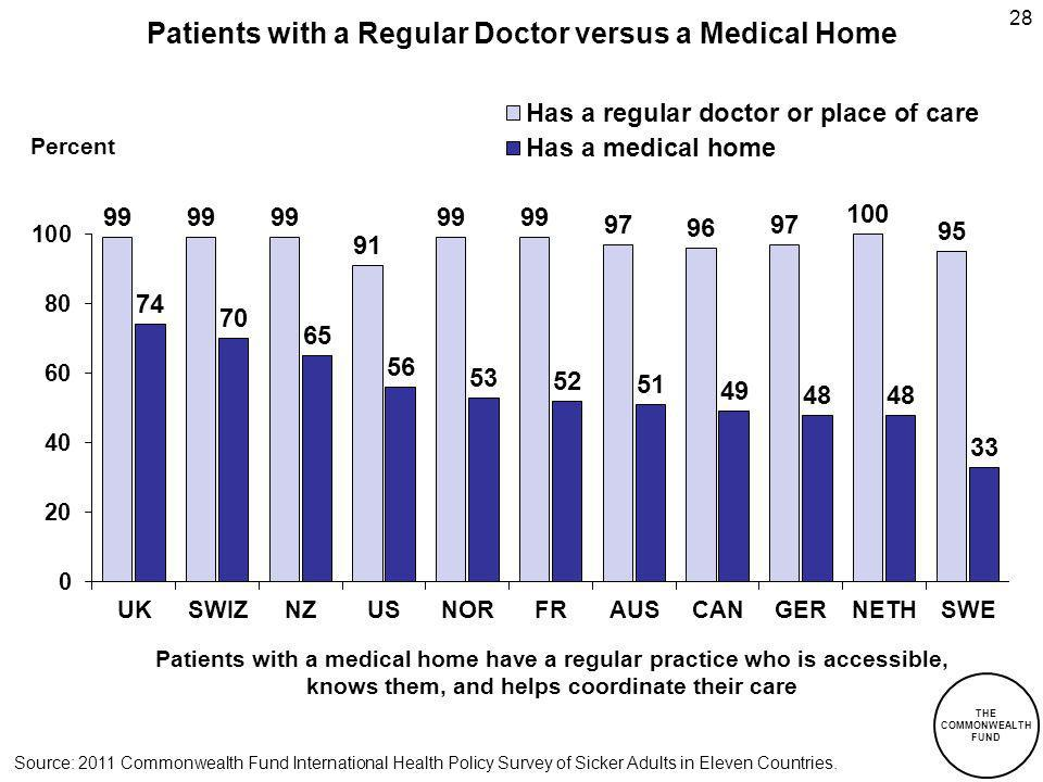 THE COMMONWEALTH FUND Patients with a Regular Doctor versus a Medical Home 28 Percent Patients with a medical home have a regular practice who is accessible, knows them, and helps coordinate their care Source: 2011 Commonwealth Fund International Health Policy Survey of Sicker Adults in Eleven Countries.