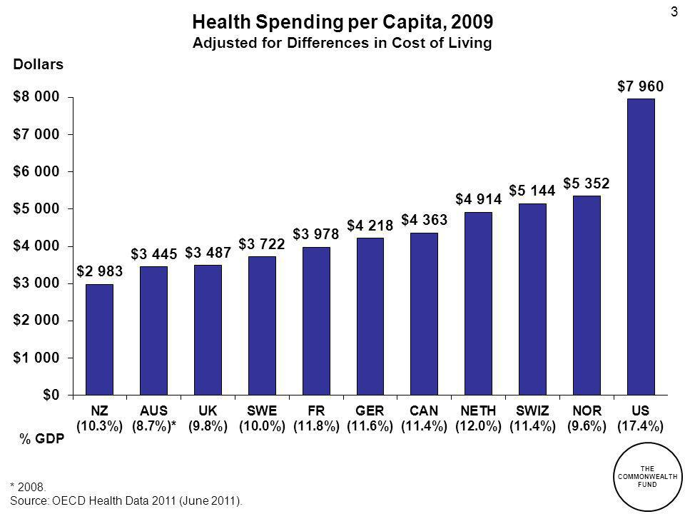THE COMMONWEALTH FUND 3 Health Spending per Capita, 2009 Adjusted for Differences in Cost of Living * 2008.