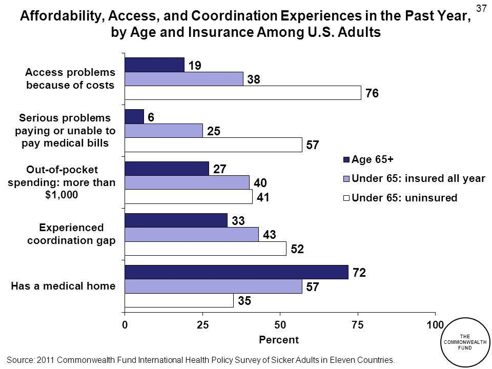 THE COMMONWEALTH FUND Affordability, Access, and Coordination Experiences in the Past Year, by Age and Insurance Among U.S.