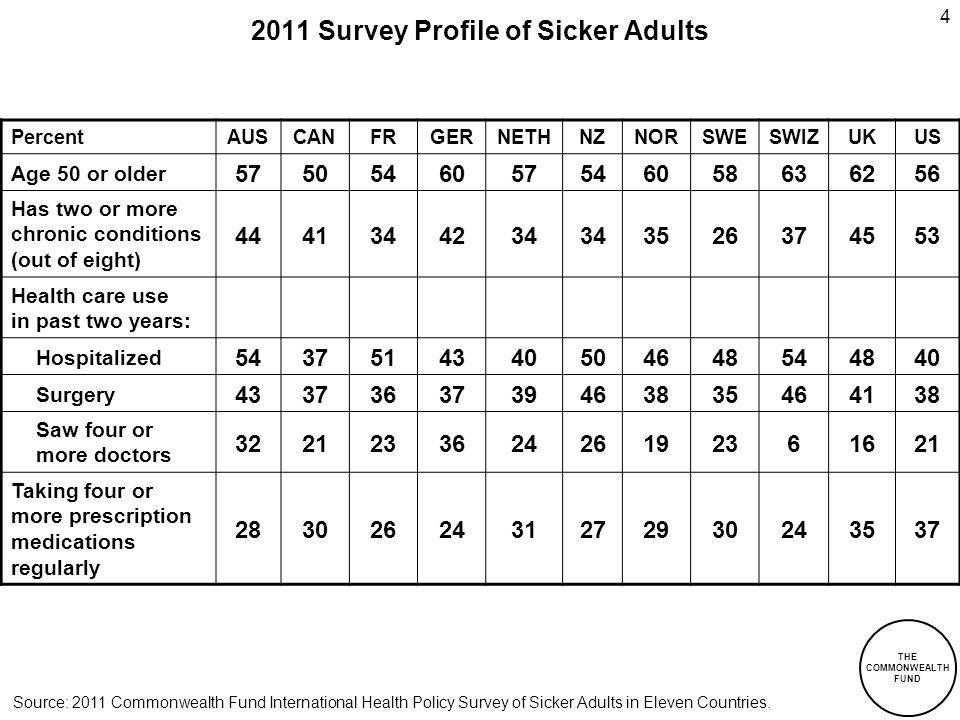 THE COMMONWEALTH FUND 4 2011 Survey Profile of Sicker Adults PercentAUSCANFRGERNETHNZNORSWESWIZUKUS Age 50 or older 5750546057546058636256 Has two or more chronic conditions (out of eight) 4441344234 3526374553 Health care use in past two years: Hospitalized 5437514340504648544840 Surgery 4337363739463835464138 Saw four or more doctors 322123362426192361621 Taking four or more prescription medications regularly 2830262431272930243537 Source: 2011 Commonwealth Fund International Health Policy Survey of Sicker Adults in Eleven Countries.
