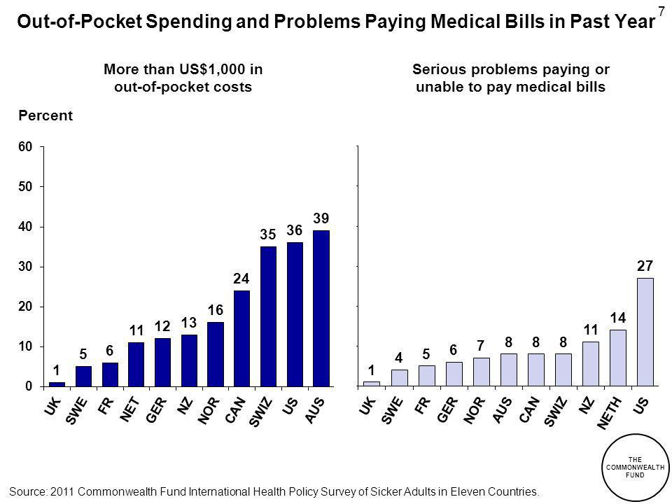 THE COMMONWEALTH FUND 7 Out-of-Pocket Spending and Problems Paying Medical Bills in Past Year Percent More than US$1,000 in out-of-pocket costs Serious problems paying or unable to pay medical bills Source: 2011 Commonwealth Fund International Health Policy Survey of Sicker Adults in Eleven Countries.