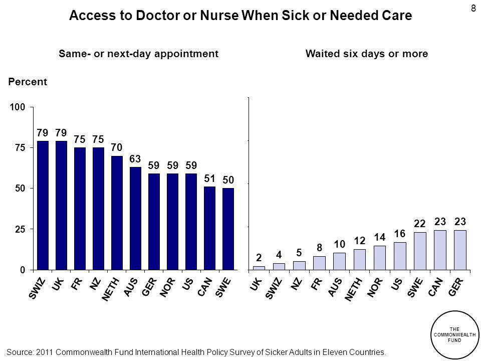 THE COMMONWEALTH FUND 8 Access to Doctor or Nurse When Sick or Needed Care Percent Same- or next-day appointmentWaited six days or more Source: 2011 Commonwealth Fund International Health Policy Survey of Sicker Adults in Eleven Countries.
