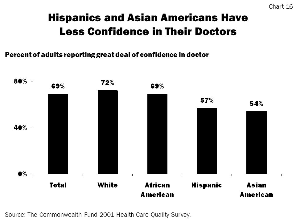 Hispanics and Asian Americans Have Less Confidence in Their Doctors Source: The Commonwealth Fund 2001 Health Care Quality Survey.