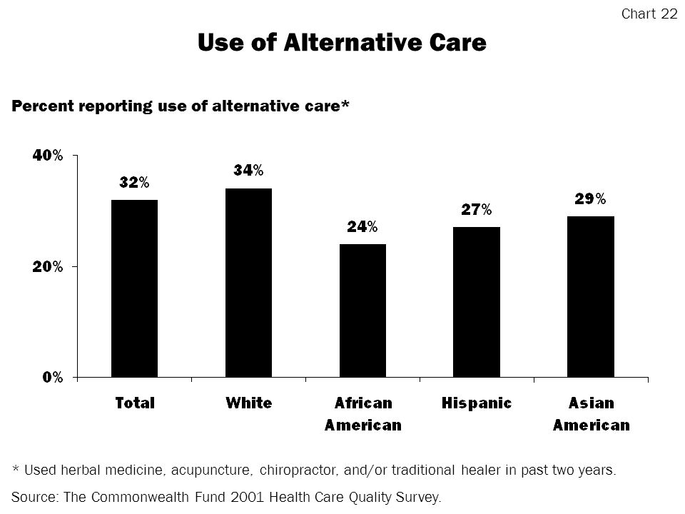 Use of Alternative Care * Used herbal medicine, acupuncture, chiropractor, and/or traditional healer in past two years.