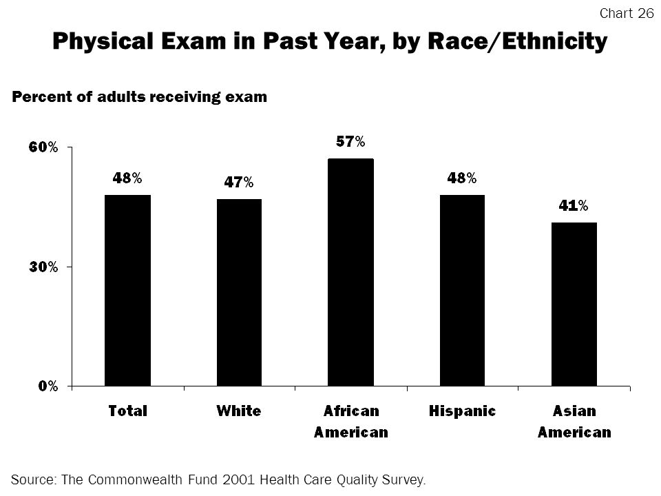 Physical Exam in Past Year, by Race/Ethnicity Source: The Commonwealth Fund 2001 Health Care Quality Survey.