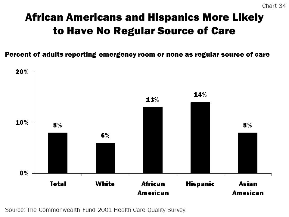 African Americans and Hispanics More Likely to Have No Regular Source of Care Source: The Commonwealth Fund 2001 Health Care Quality Survey.