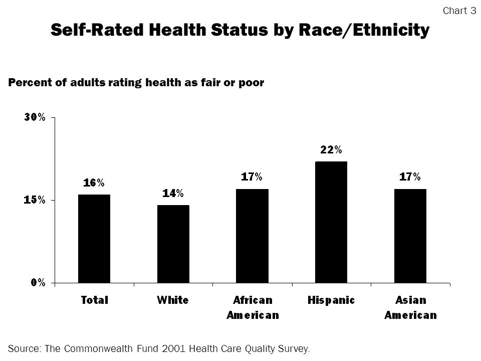 Self-Rated Health Status by Race/Ethnicity Source: The Commonwealth Fund 2001 Health Care Quality Survey.