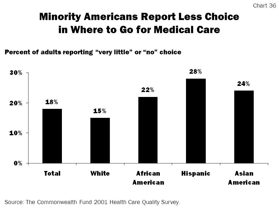 Minority Americans Report Less Choice in Where to Go for Medical Care Source: The Commonwealth Fund 2001 Health Care Quality Survey.