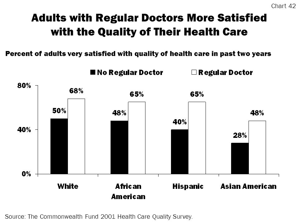 Adults with Regular Doctors More Satisfied with the Quality of Their Health Care Source: The Commonwealth Fund 2001 Health Care Quality Survey.