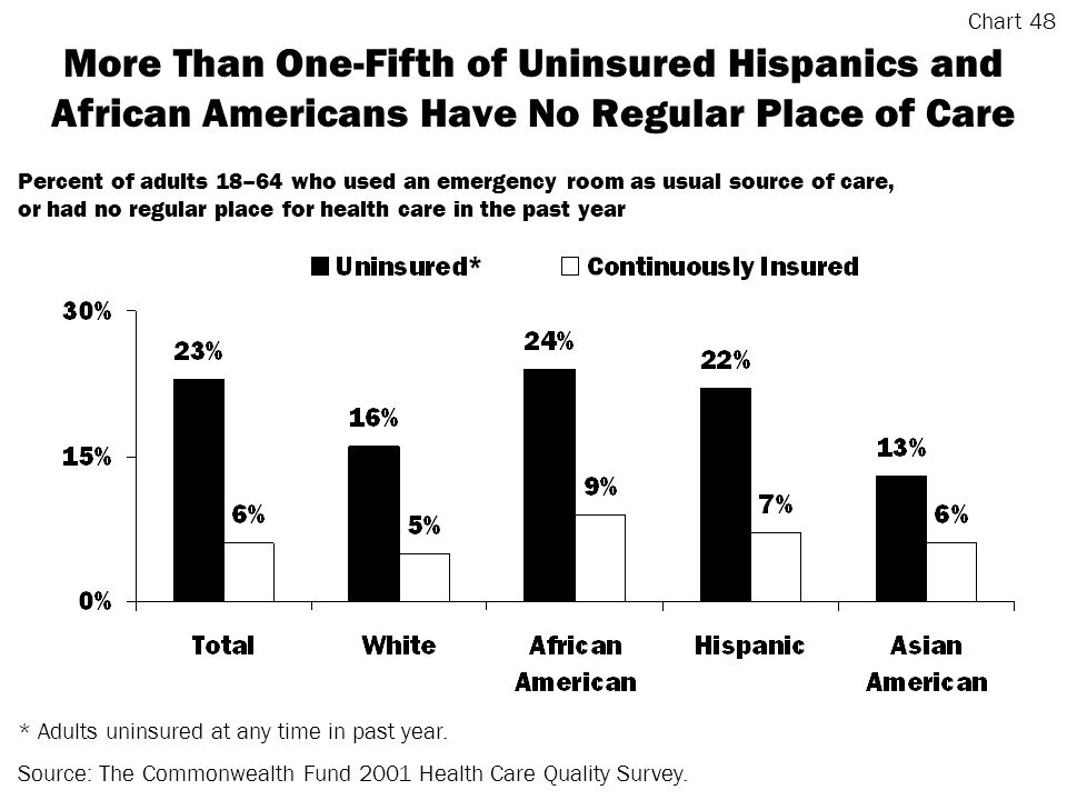 More Than One-Fifth of Uninsured Hispanics and African Americans Have No Regular Place of Care * Adults uninsured at any time in past year.