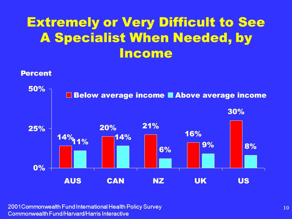 2001Commonwealth Fund International Health Policy Survey Commonwealth Fund/Harvard/Harris Interactive 10 Extremely or Very Difficult to See A Specialist When Needed, by Income Percent