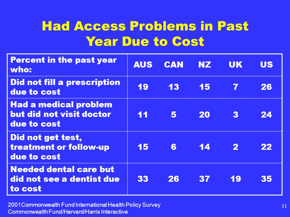 2001Commonwealth Fund International Health Policy Survey Commonwealth Fund/Harvard/Harris Interactive 11 Had Access Problems in Past Year Due to Cost Percent in the past year who: AUSCANNZUKUS Did not fill a prescription due to cost Had a medical problem but did not visit doctor due to cost Did not get test, treatment or follow-up due to cost Needed dental care but did not see a dentist due to cost