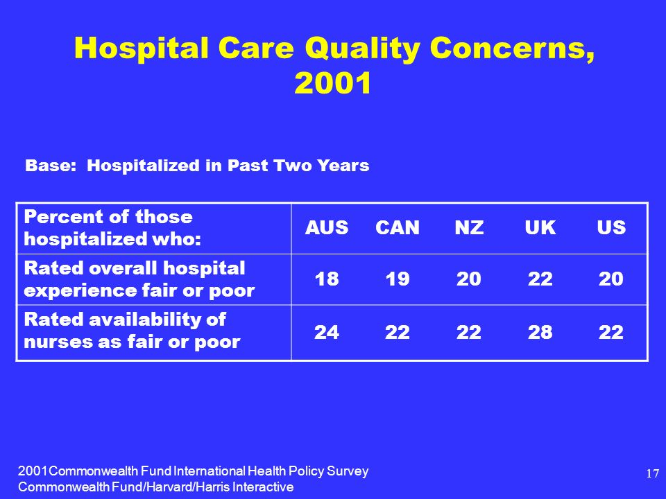 2001Commonwealth Fund International Health Policy Survey Commonwealth Fund/Harvard/Harris Interactive 17 Hospital Care Quality Concerns, 2001 Percent of those hospitalized who: AUSCANNZUKUS Rated overall hospital experience fair or poor 1819202220 Rated availability of nurses as fair or poor 2422 2822 Base: Hospitalized in Past Two Years