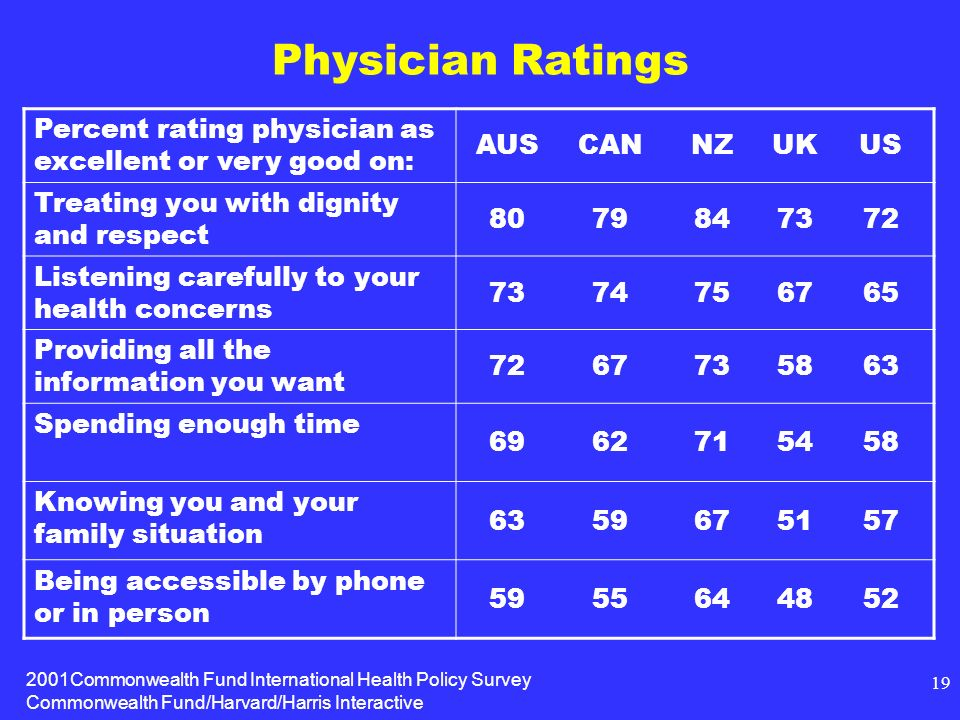 2001Commonwealth Fund International Health Policy Survey Commonwealth Fund/Harvard/Harris Interactive 19 Physician Ratings Percent rating physician as excellent or very good on: AUSCANNZUKUS Treating you with dignity and respect Listening carefully to your health concerns Providing all the information you want Spending enough time Knowing you and your family situation Being accessible by phone or in person